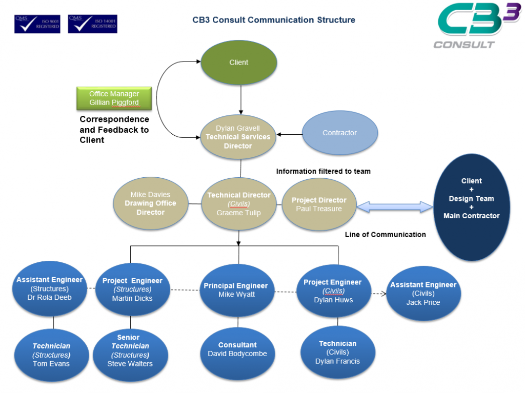 CB3 Consult Communication Structure